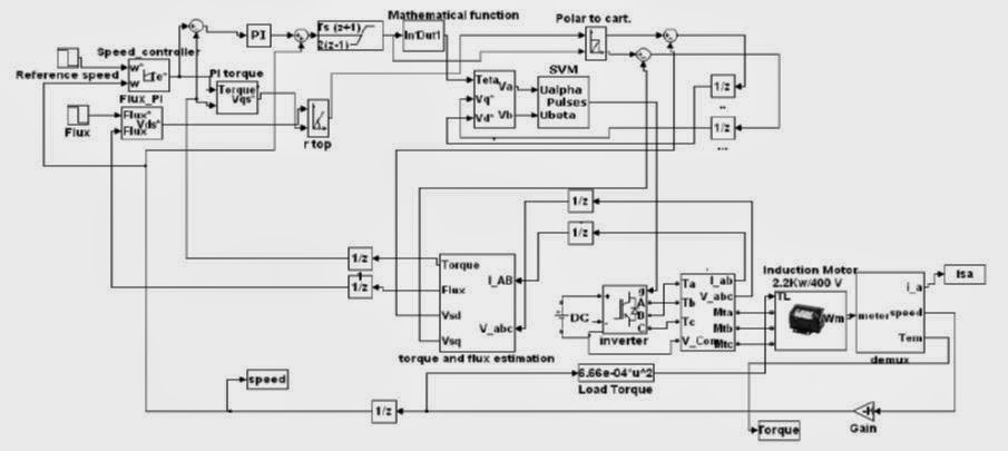 space vector modulation for induction motor K srinivas speed control of induction motor using space vector modulation, ssrg international journal of electrical and electronics engineering (ssrg.