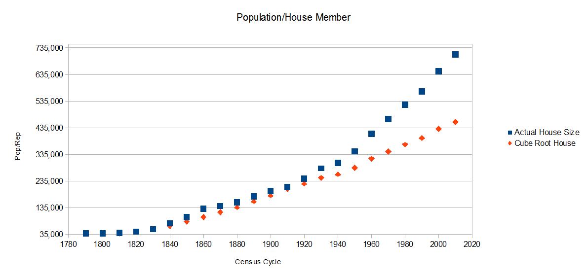 Rightsizing the House of Representatives   Frustrated Progressive