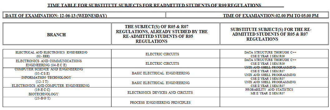 Jntu Hyd Btech 2-1 supple R09 Supple Time Table May  2013