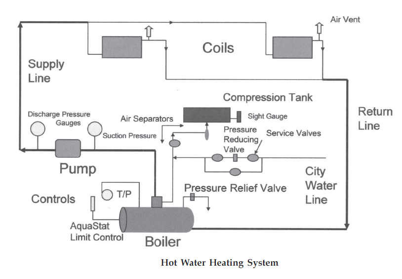 HOT WATER HEATING SYSTEM BASICS AND DIAGRAM | ALL ABOUT MECHANICAL ...