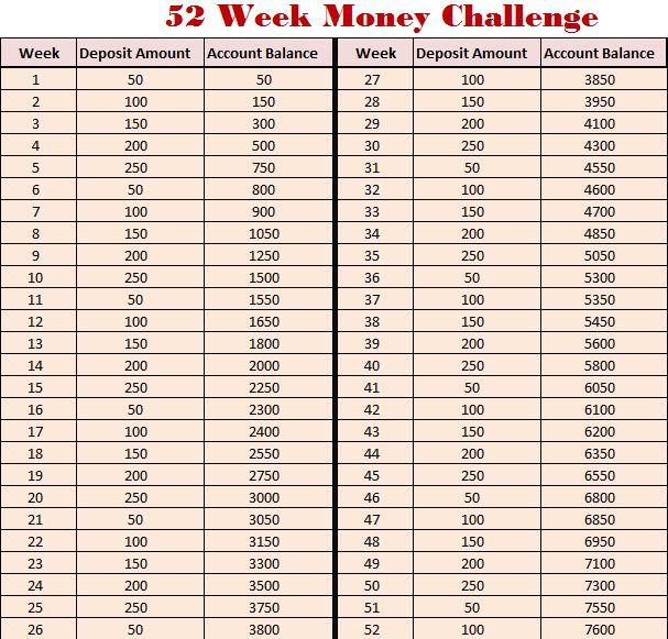 everymom u0026 39 spage  52 week money challenge  savings plan of a