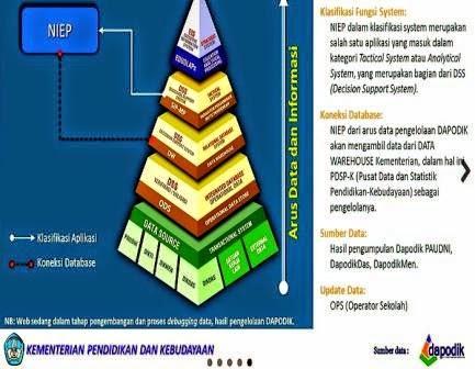 gambar konfigurasi system dapodik dan NIEP
