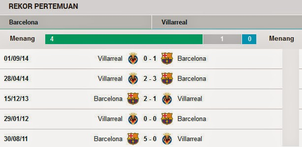 Head to Head Barcelona Vs Villarreal