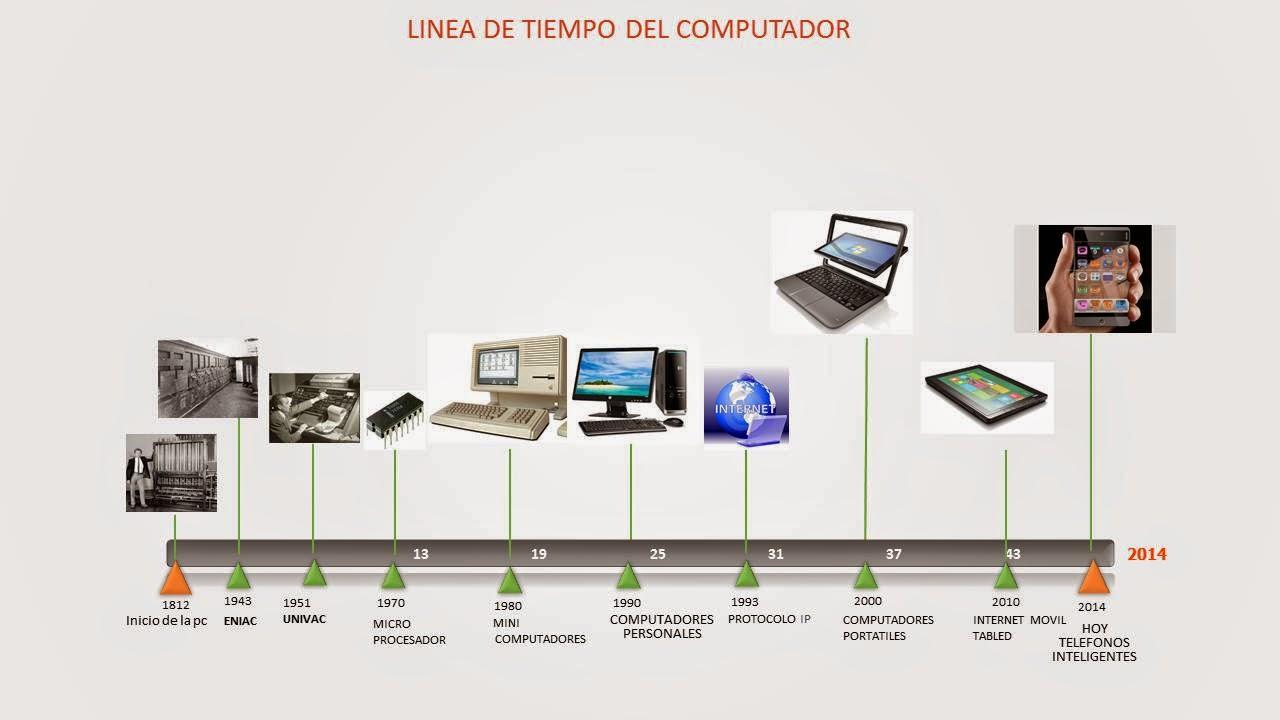 computers la computadora es muy beneficiosa Por qué un pc se pone lento qué hacer cuando tu computadora  la memoria  ram es un tipo de almacenamiento volátil y de muy rápido acceso  falla  técnica puede ser beneficioso para la estabilidad de tu sistema.