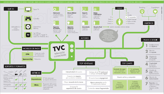 La televisión conectada: Infografía de iabspain