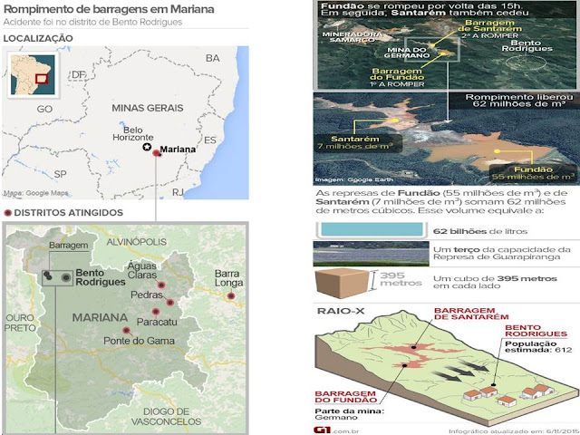 InfoGráfico da Globo.com