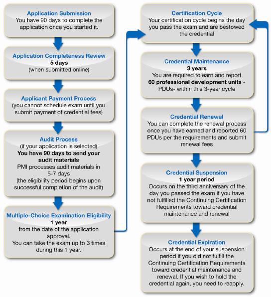 PMP Credential Timeline