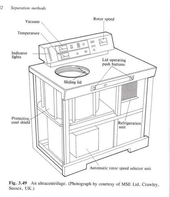 my biomedical notebook  centrifugation
