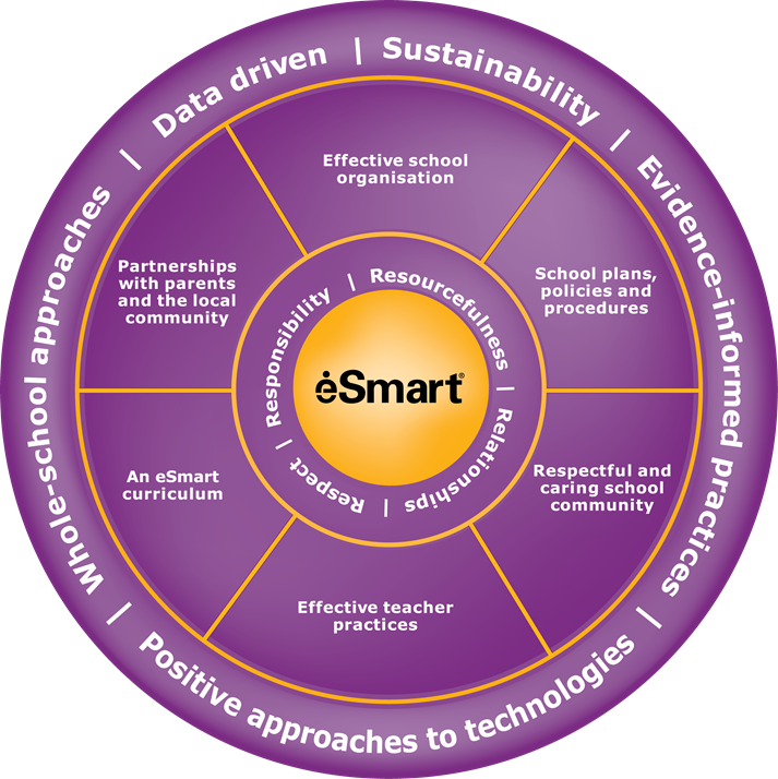 eSmart Domains Wheel