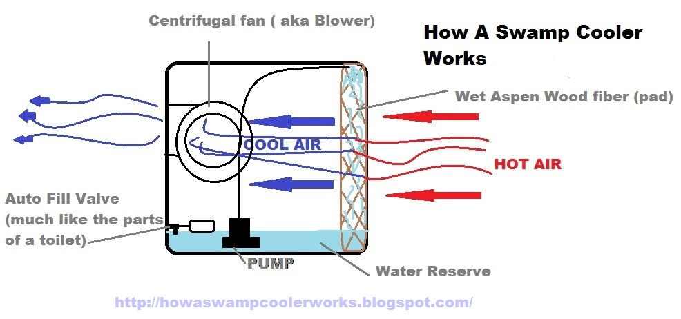 Evaporative Cooler Diagram : How a swamp cooler works june