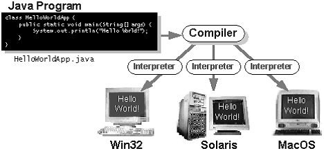 Programminglanguage furthermore Product together with 3313091 moreover Joke kasketter   huer together with OeswfZz4IW0. on hello world in java