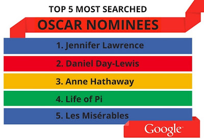 Top 5 Most Searched OSCAR Nominees by Google