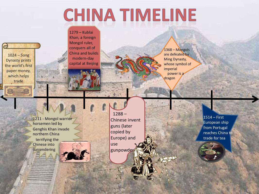 D.A.T.A. Scholars: Interactive China Timelines!