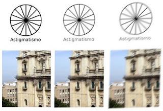 efecto astigmatismo