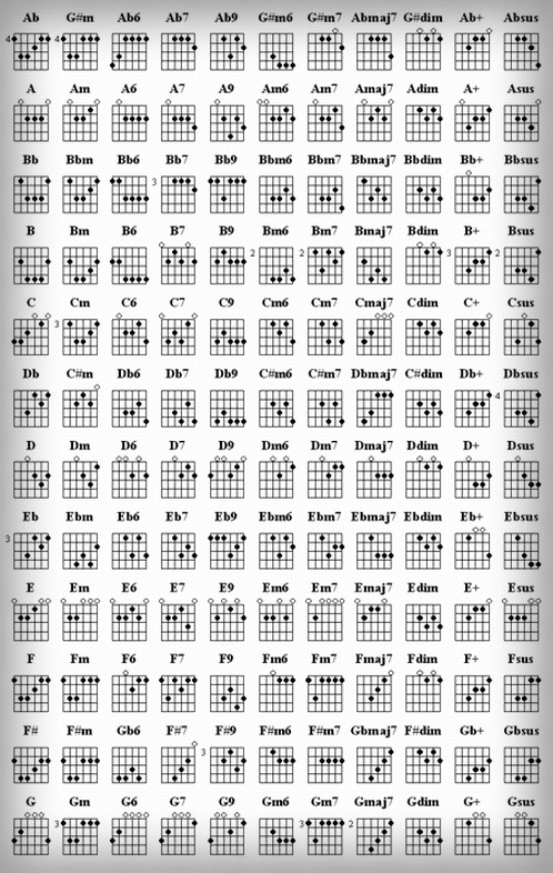 Kunci Chord Gitar Lengkap - TUTORIAL GITAR LENGKAP