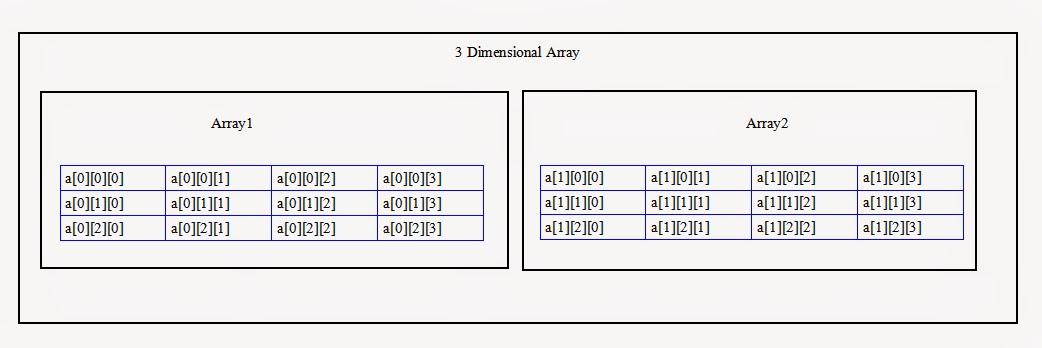 Selenium By Arun 173 Using 39 Length 39 Array Attribute