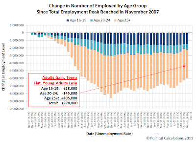 Change in Number of Employed by Age Group Since Total Employment Peak Reached in November 2007 Through November 2011