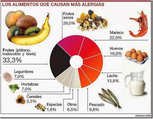 Principales causas de alergias alimentarias