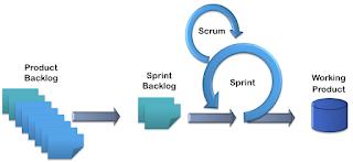 project management agility