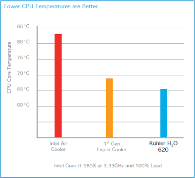 Antec KÜHLER H₂O 620 - Liquid cooling system Review picture graph