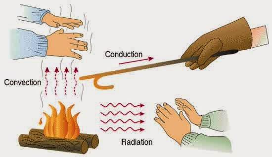 Perpindahan kalor secara konduksi, radiasi, dan konveksi