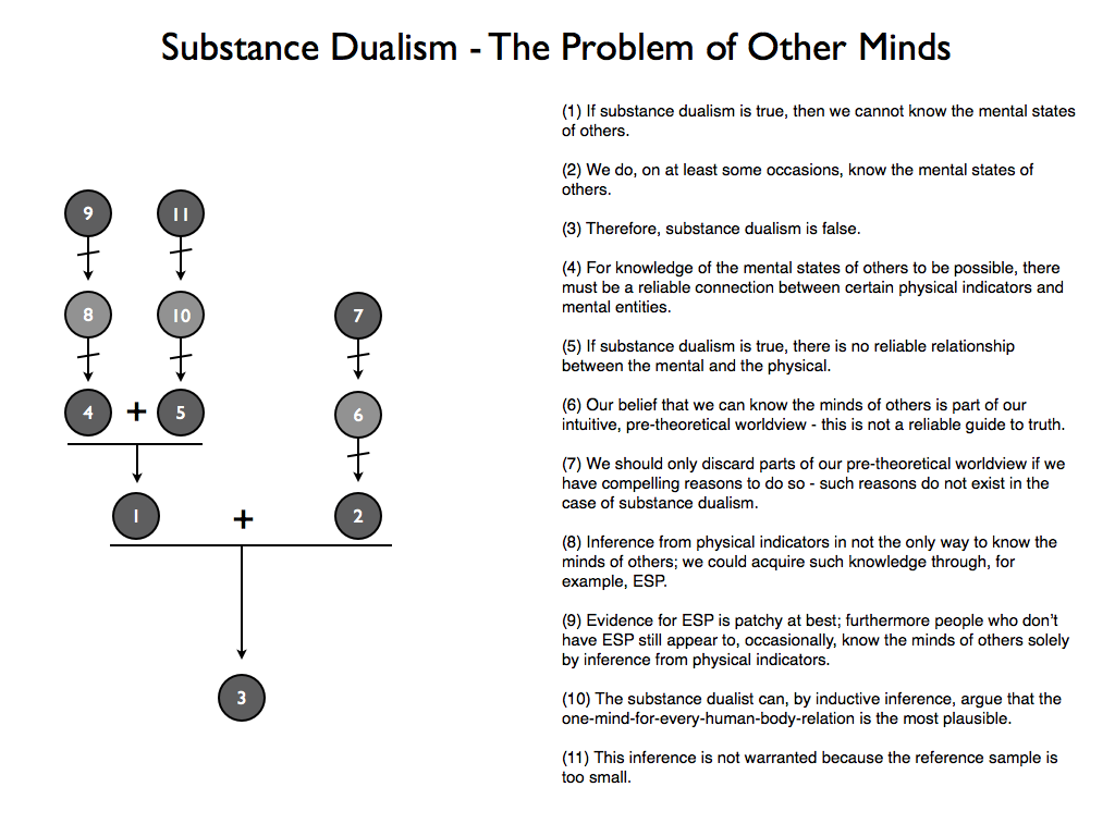 essays on substance dualism Monism has the advantage of putting forward only one basic substance for the world: matter dualism, on the other hand, must address both matter and mind.