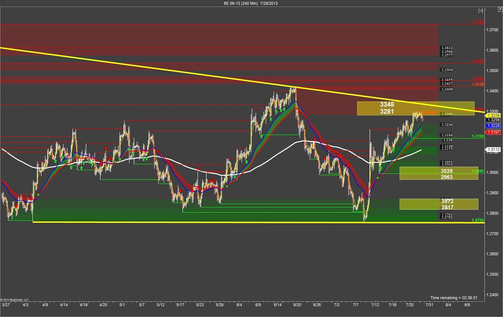 Euro trading strategies