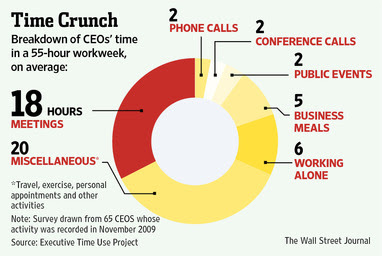The CEO work week on average