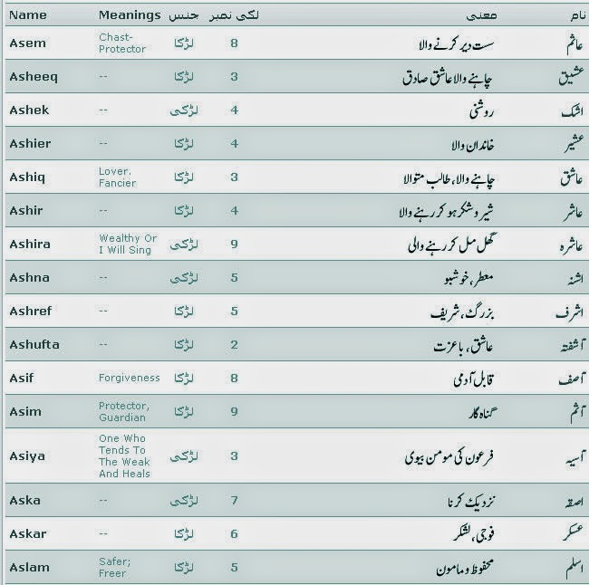 Islamic Names With Meaning And Lucky Number Started With A Islam
