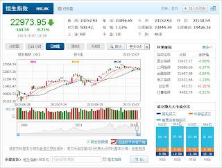 中国株コバンザメ投資 香港ハンセン指数20131007