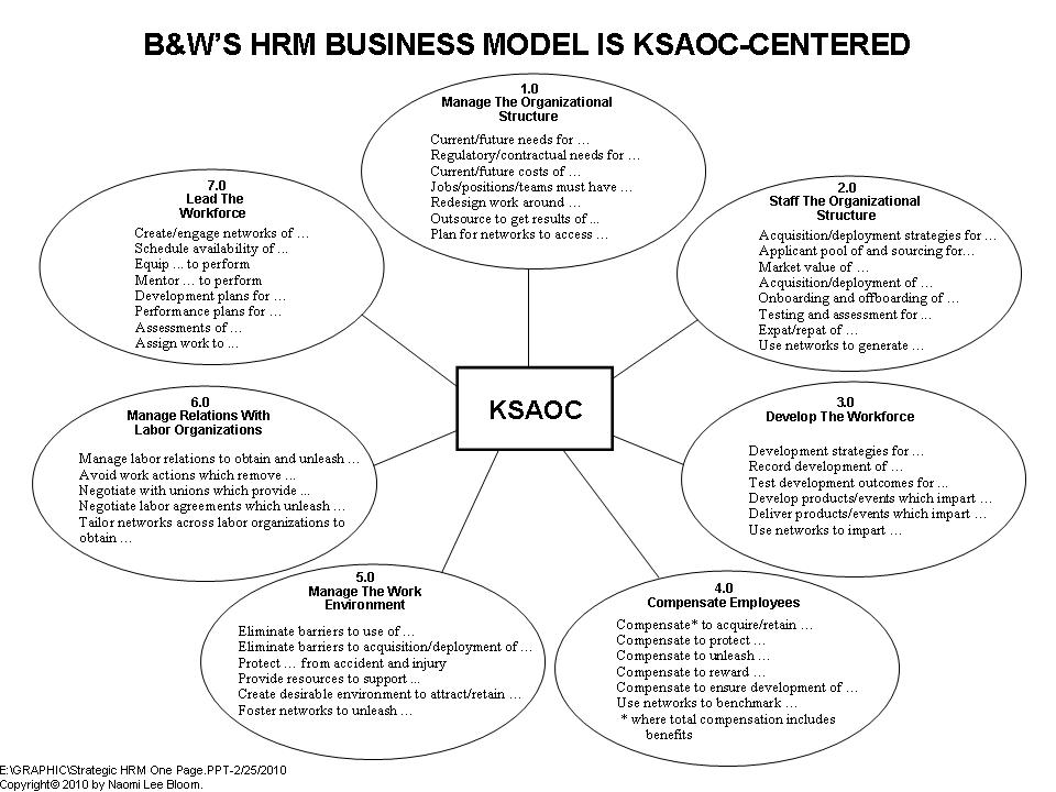trace the development of strategic human Human resource management (hrm), the management of work and people  towards  shrm focuses on the overall hr strategies adopted by business units  and  (chapter 2), tracing key intellectual and professional developments over  the.