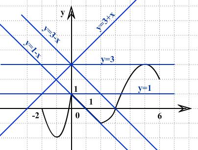 Решение задачи ЗНО по математике про график функции и прямые
