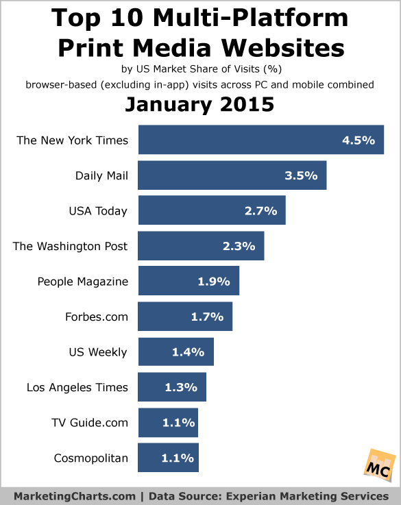 chart showing most  visited online  newspapers