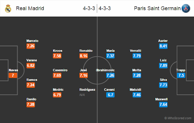 Possible Lineups, Team News, Stats – Real Madrid vs Paris Saint Germain