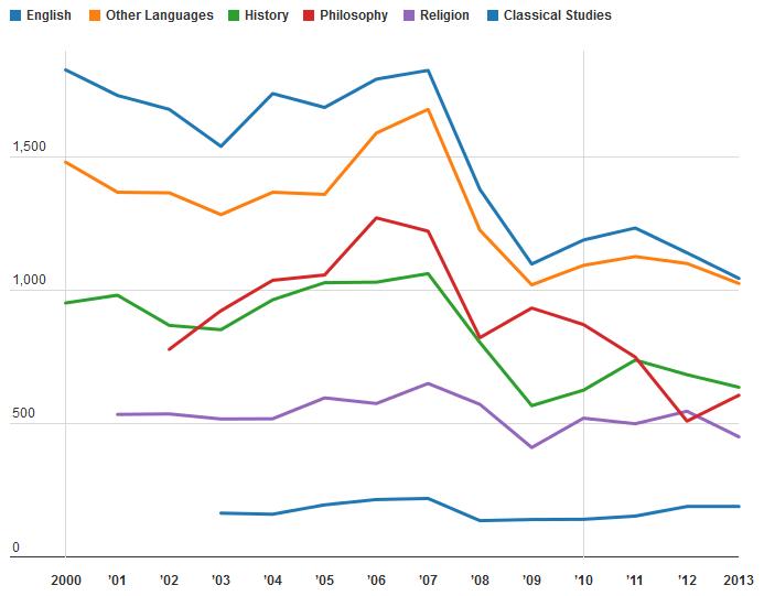 https://chroniclevitae.com/news/931-the-discouraging-humanities-job-market-in-one-vivid-chart