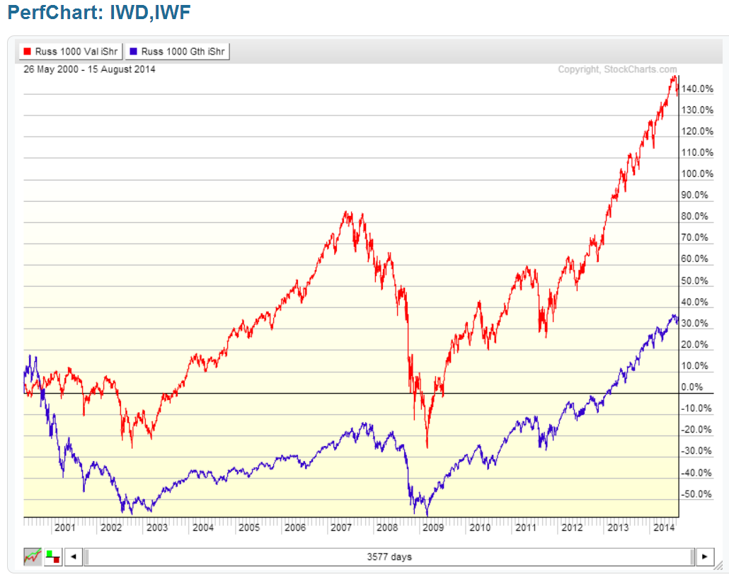 IWD vs. IWF: Comparing large cap growth to large cap value