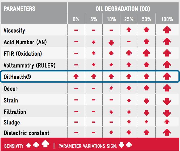 Parámetros que indican la degradación del aceite lubricante
