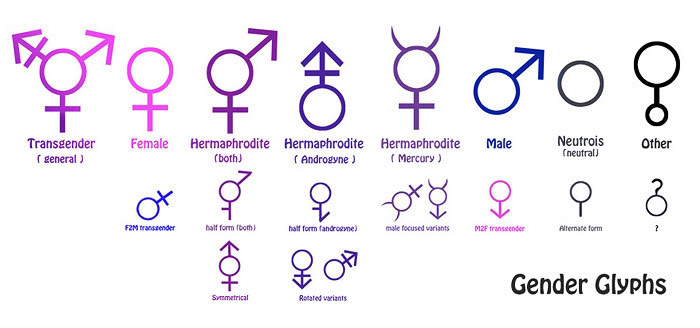 Pharmacotherapy Issues with Gender Dysphoria