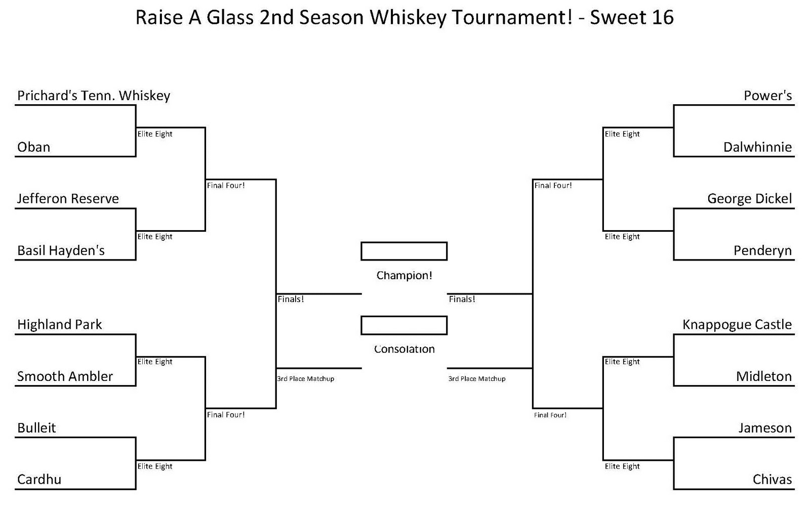 Bite And Booze Raise A Glass Whiskey Tournament Sweet 16