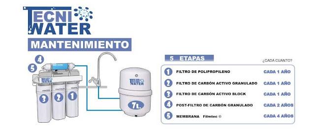 mantenimiento de osmosis inversa domestica 5 etapas precios donde comprar en silla tecniwater 001