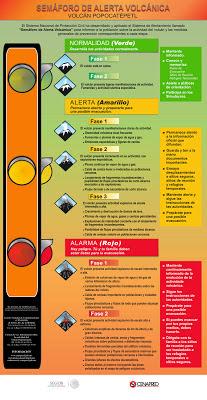 Cartel del Semáforo de Alerta Volcánica.