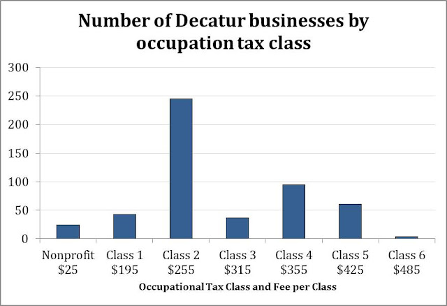 The majority of Decatur businesses pay the second lowest tax class rate out of 7 rates