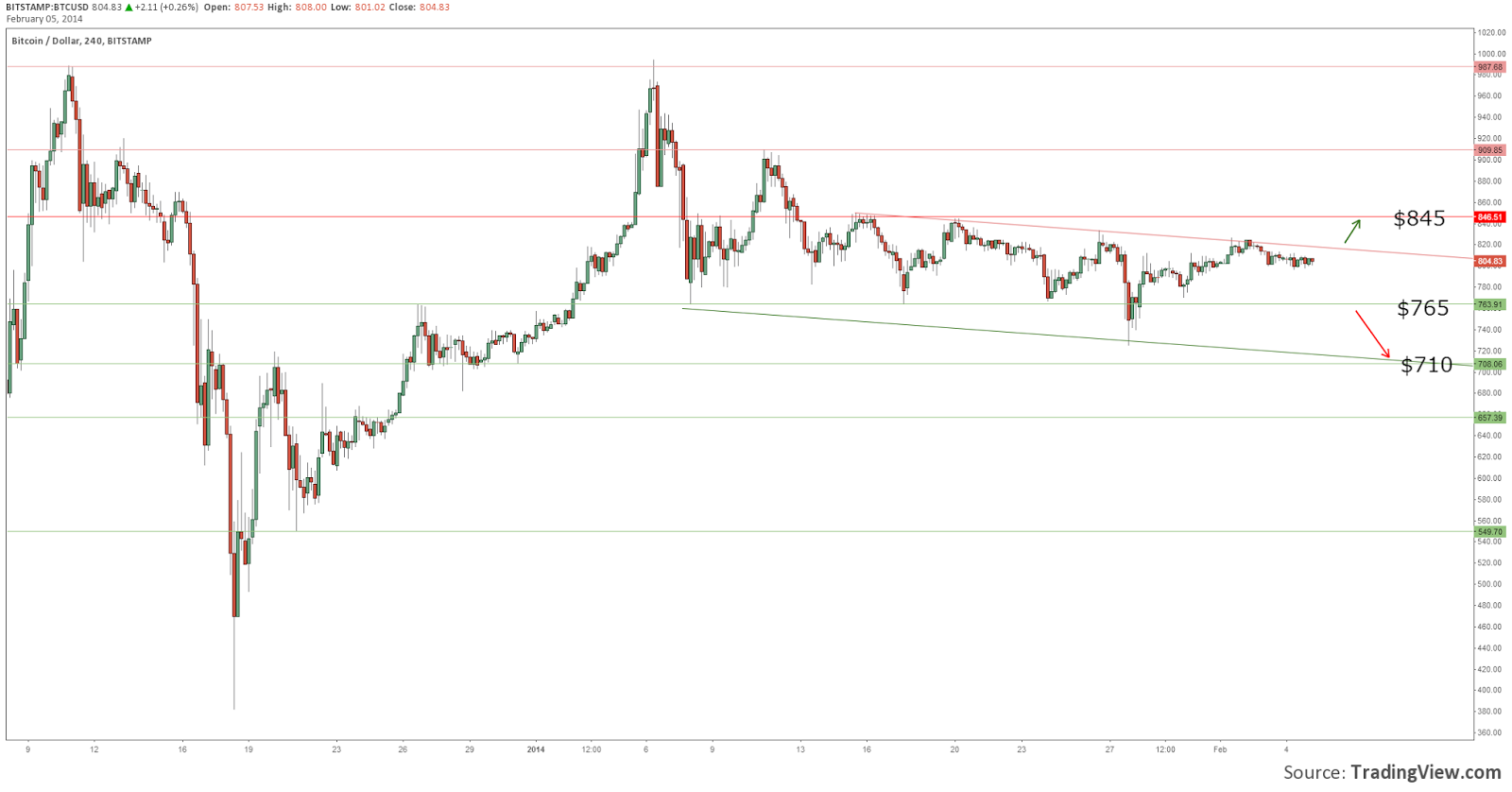 BTC+Update+5+Feb+2014.png