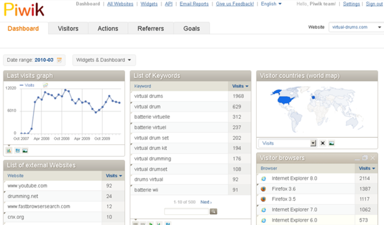 Piwik Web Analytics tool