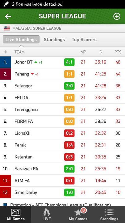 keputusan penuh Liga Super 19 Ogos 2015, bola sepak,
