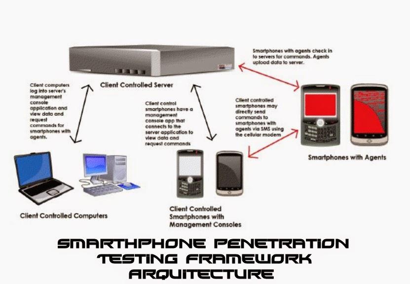 Smarphone testing framework
