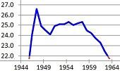 Births per 000 population.