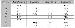 Ejemplo de procesos de investigación distribuidos dentro de etapas de investigación - Christian A. Estay-Niculcar (c)