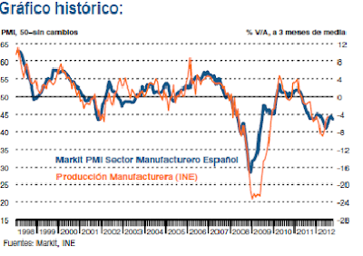 PMI Manufacturero España Octubre 2012