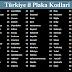 Türkiye İl Plaka Kodları